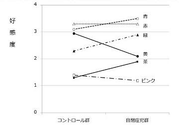 コントロール群と自閉症児群における色の好感度比較